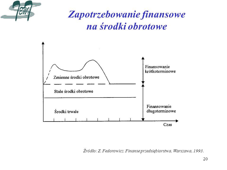 20 Zapotrzebowanie finansowe na środki obrotowe Źródło: Z. Fedorowicz. Finanse przedsiębiorstwa, Warszawa, 1993.