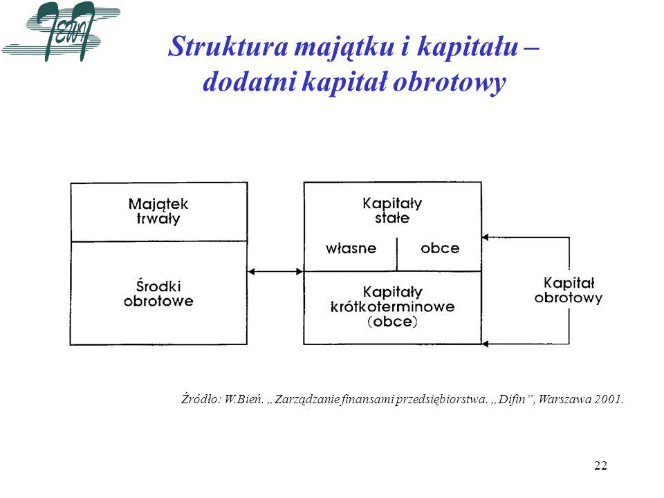 22 Struktura majątku i kapitału – dodatni kapitał obrotowy Źródło: W.Bień. Zarządzanie finansami przedsiębiorstwa. Difin, Warszawa 2001.