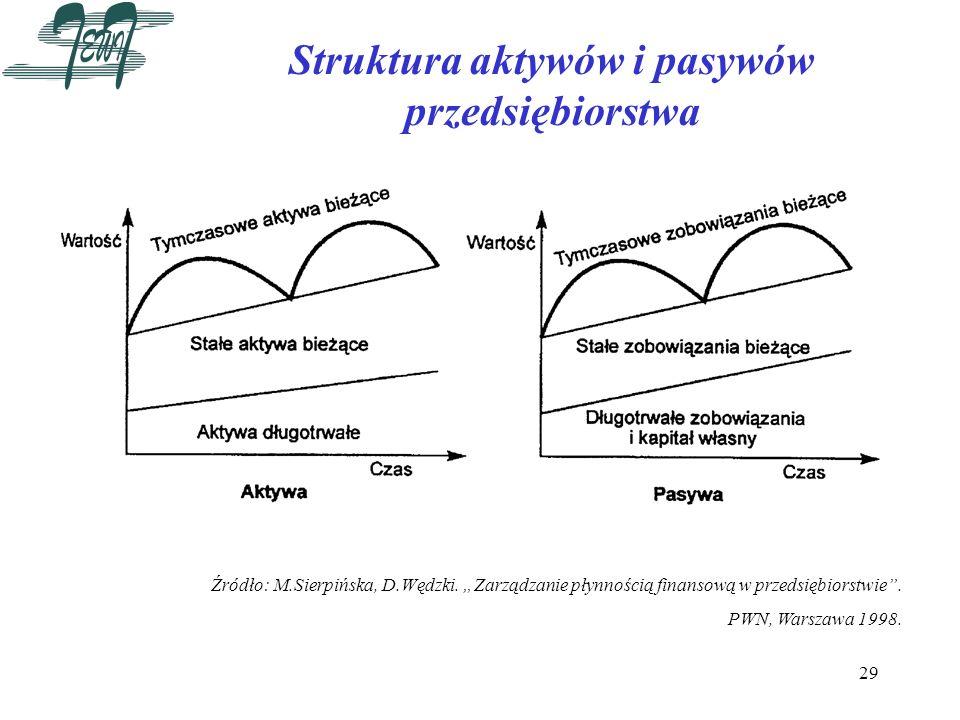 29 Struktura aktywów i pasywów przedsiębiorstwa Źródło: M.Sierpińska, D.Wędzki. Zarządzanie płynnością finansową w przedsiębiorstwie. PWN, Warszawa 19