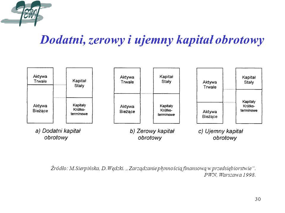 30 Dodatni, zerowy i ujemny kapitał obrotowy Źródło: M.Sierpińska, D.Wędzki. Zarządzanie płynnością finansową w przedsiębiorstwie. PWN, Warszawa 1998.
