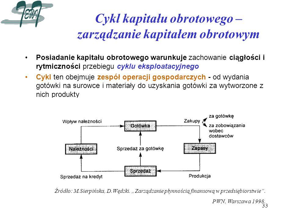 33 Cykl kapitału obrotowego – zarządzanie kapitałem obrotowym Posiadanie kapitału obrotowego warunkuje zachowanie ciągłości i rytmiczności przebiegu c