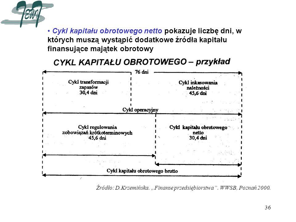 36 Cykl kapitału obrotowego netto pokazuje liczbę dni, w których muszą wystąpić dodatkowe źródła kapitału finansujące majątek obrotowy Źródło: D.Krzem
