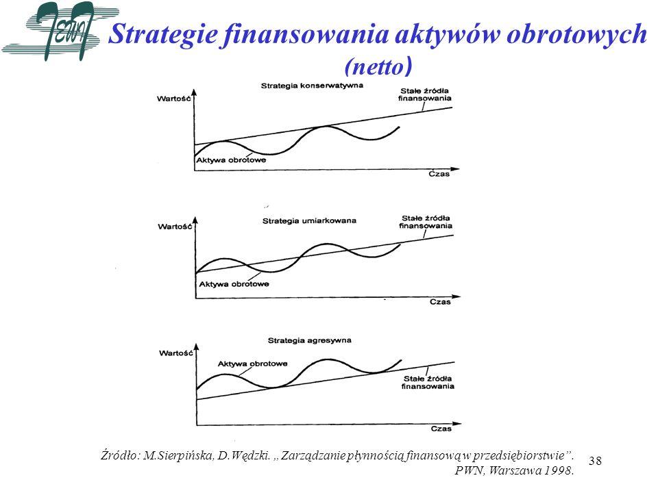 38 Strategie finansowania aktywów obrotowych (netto ) Źródło: M.Sierpińska, D.Wędzki. Zarządzanie płynnością finansową w przedsiębiorstwie. PWN, Warsz