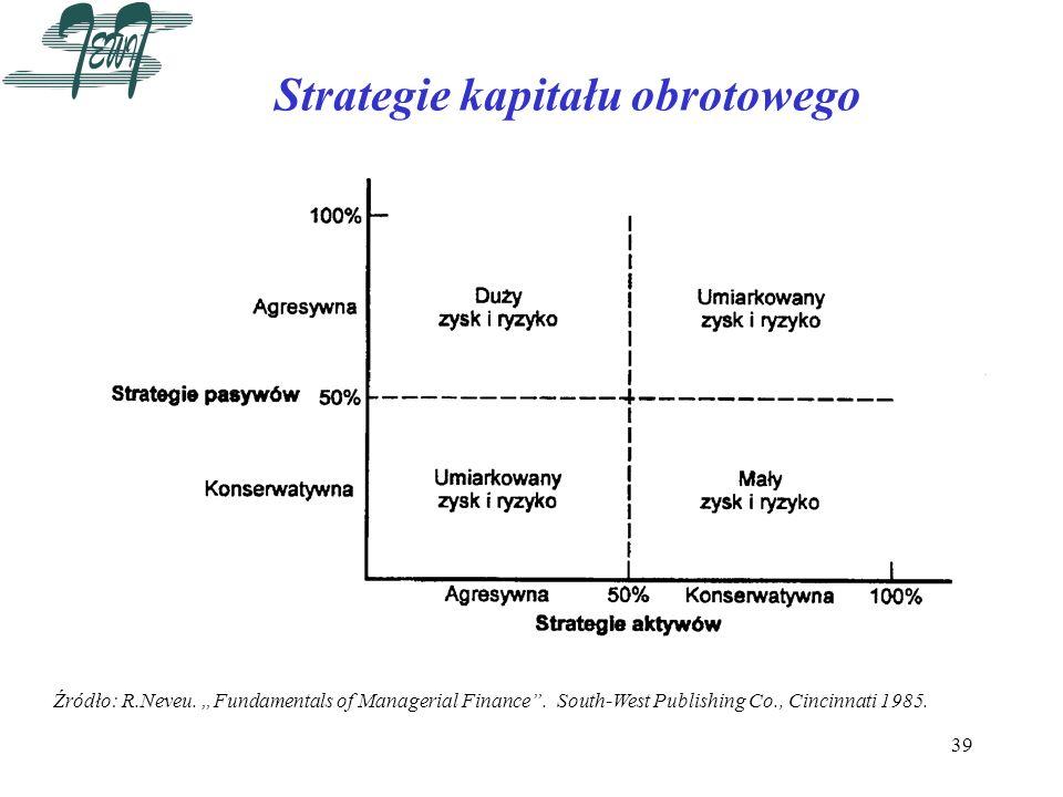 39 Strategie kapitału obrotowego Źródło: R.Neveu. Fundamentals of Managerial Finance. South-West Publishing Co., Cincinnati 1985.