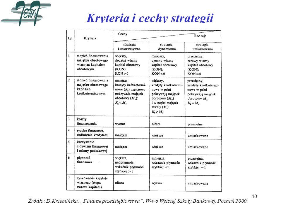 40 Kryteria i cechy strategii Źródło: D.Krzemińska. Finanse przedsiębiorstwa. W-wo Wyższej Szkoły Bankowej, Poznań 2000.