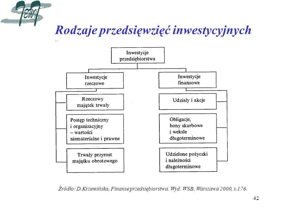 42 Rodzaje przedsięwzięć inwestycyjnych Źródło: D.Krzemińska, Finanse przedsiębiorstwa. Wyd. WSB, Warszawa 2000, s.176.