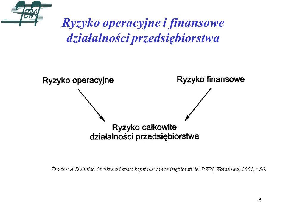 5 Ryzyko operacyjne i finansowe działalności przedsiębiorstwa Źródło: A.Duliniec. Struktura i koszt kapitału w przedsiębiorstwie. PWN, Warszawa, 2001,