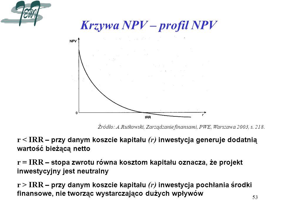 53 Krzywa NPV – profil NPV Źródło: A.Rutkowski, Zarządzanie finansami, PWE, Warszawa 2003, s. 218. r < IRR – przy danym koszcie kapitału (r) inwestycj