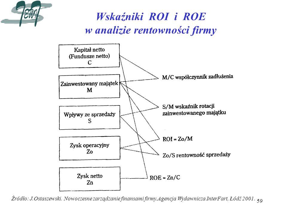 59 Wskaźniki ROI i ROE w analizie rentowności firmy Źródło: J.Ostaszewski. Nowoczesne zarządzanie finansami firmy.Agencja Wydawnicza InterFart, Łódź 2