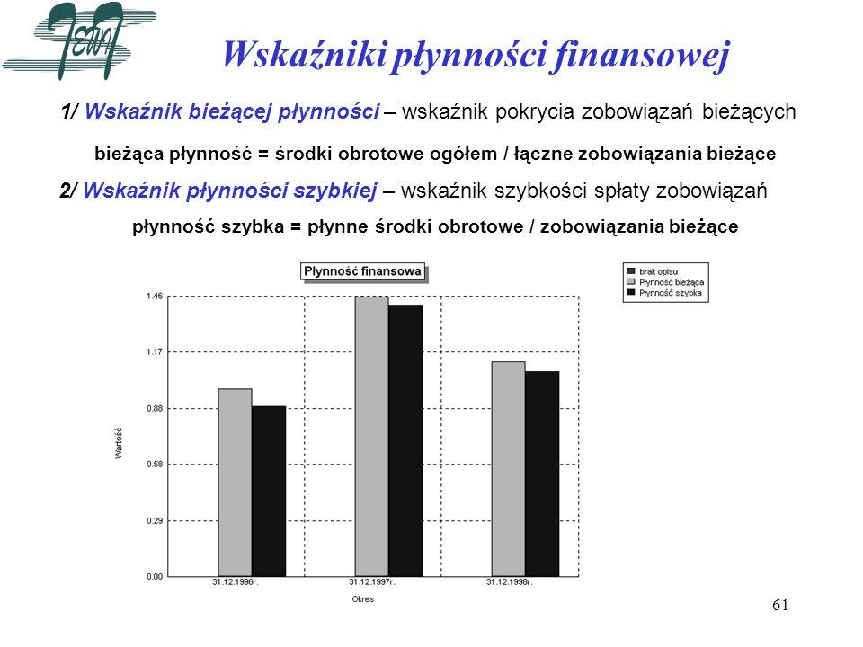 61 Wskaźniki płynności finansowej 1/ Wskaźnik bieżącej płynności – wskaźnik pokrycia zobowiązań bieżących bieżąca płynność = środki obrotowe ogółem /