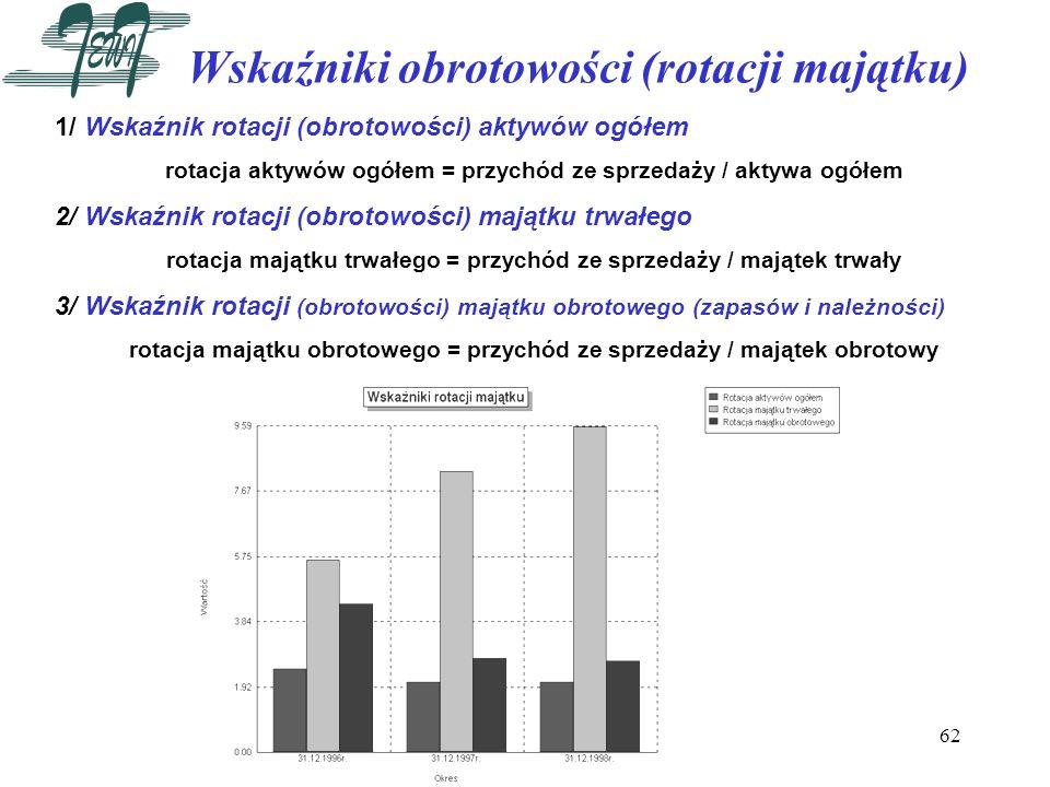62 Wskaźniki obrotowości (rotacji majątku) 1/ Wskaźnik rotacji (obrotowości) aktywów ogółem rotacja aktywów ogółem = przychód ze sprzedaży / aktywa og