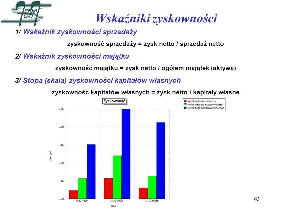 63 Wskaźniki zyskowności 1/ Wskaźnik zyskowności sprzedaży zyskowność sprzedaży = zysk netto / sprzedaż netto 2/ Wskaźnik zyskowności majątku zyskowno