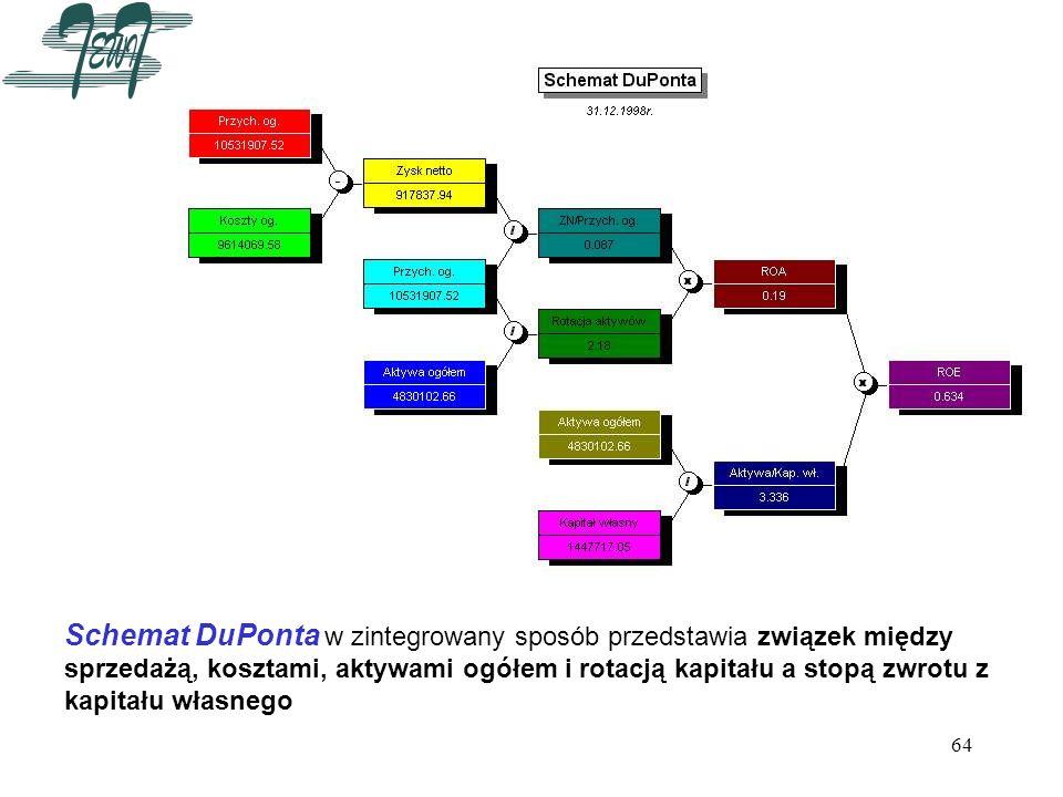 64 Schemat DuPonta w zintegrowany sposób przedstawia związek między sprzedażą, kosztami, aktywami ogółem i rotacją kapitału a stopą zwrotu z kapitału