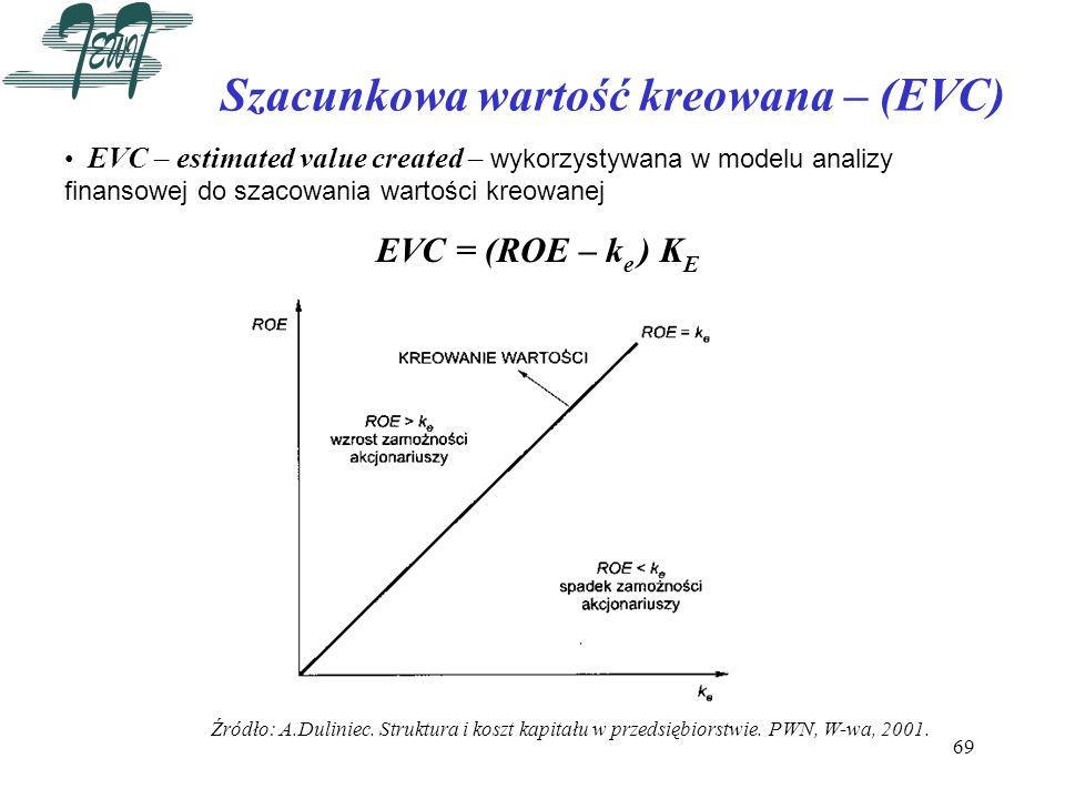 69 Szacunkowa wartość kreowana – (EVC) EVC – estimated value created – wykorzystywana w modelu analizy finansowej do szacowania wartości kreowanej EVC