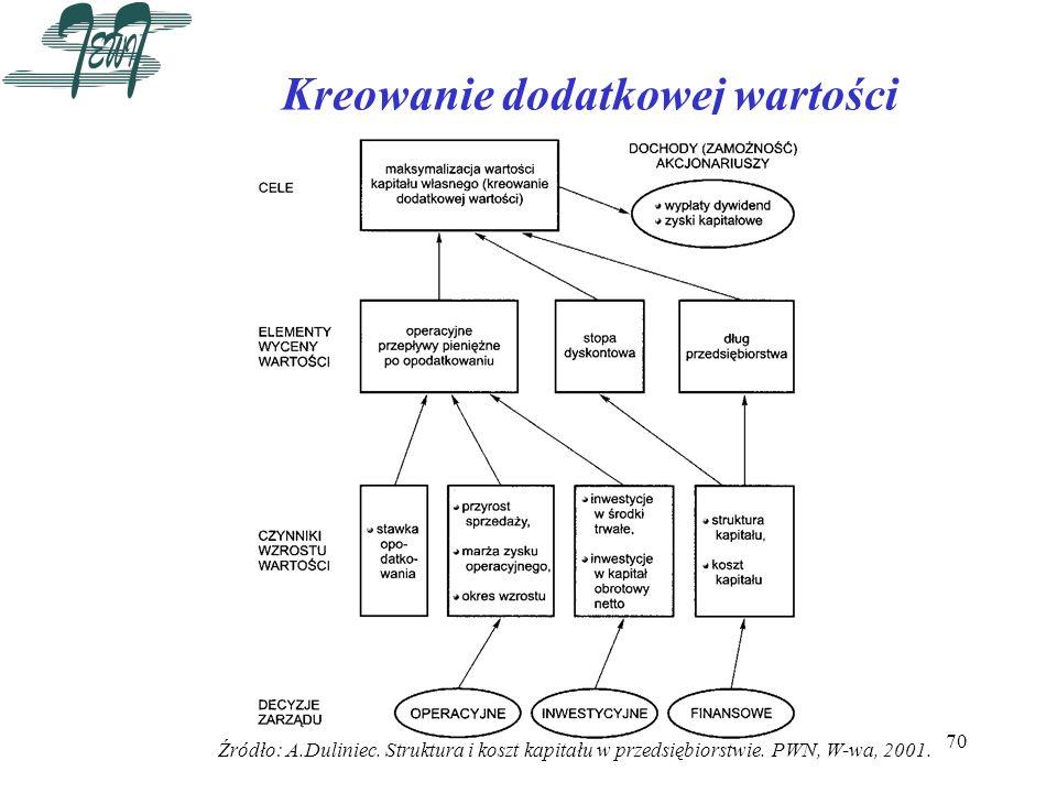 70 Kreowanie dodatkowej wartości Źródło: A.Duliniec. Struktura i koszt kapitału w przedsiębiorstwie. PWN, W-wa, 2001.