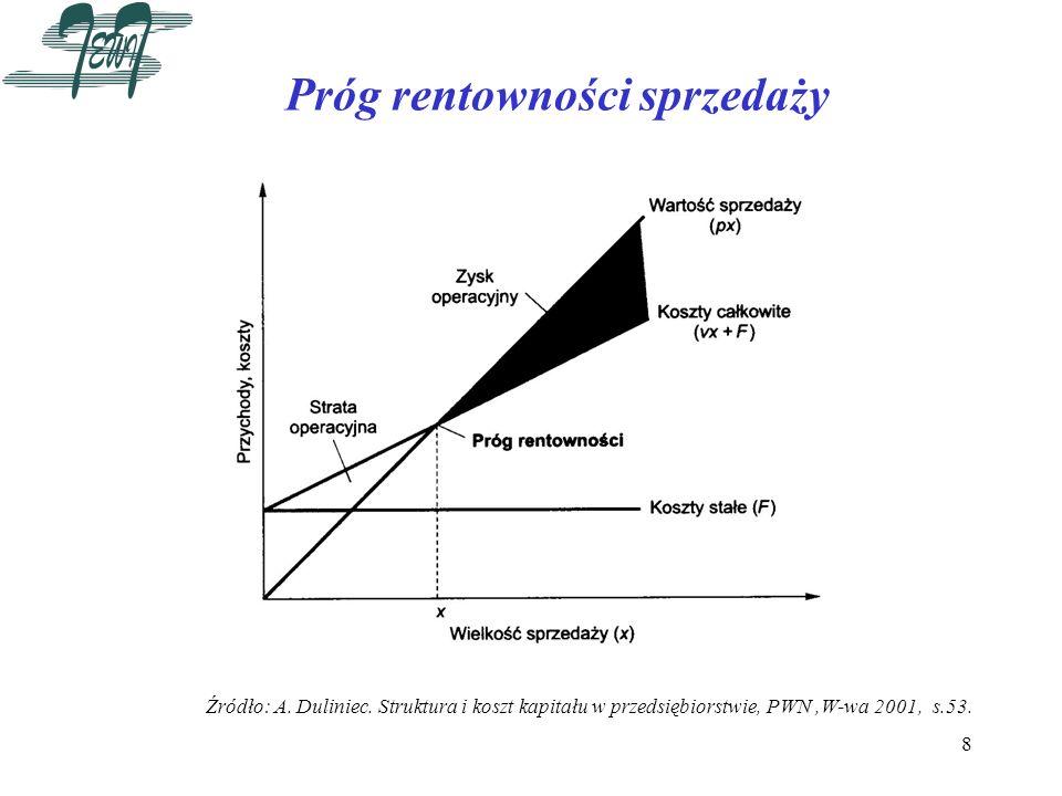 8 Próg rentowności sprzedaży Źródło: A. Duliniec. Struktura i koszt kapitału w przedsiębiorstwie, PWN,W-wa 2001, s.53.