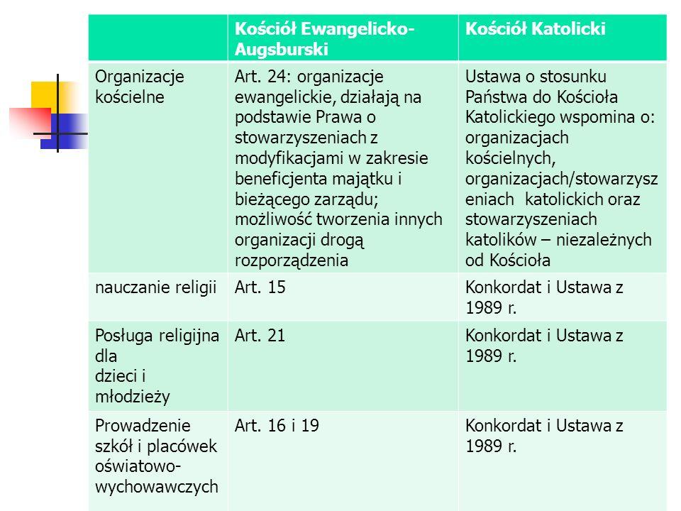 Kościół Ewangelicko- Augsburski Kościół Katolicki Organizacje kościelne Art. 24: organizacje ewangelickie, działają na podstawie Prawa o stowarzyszeni