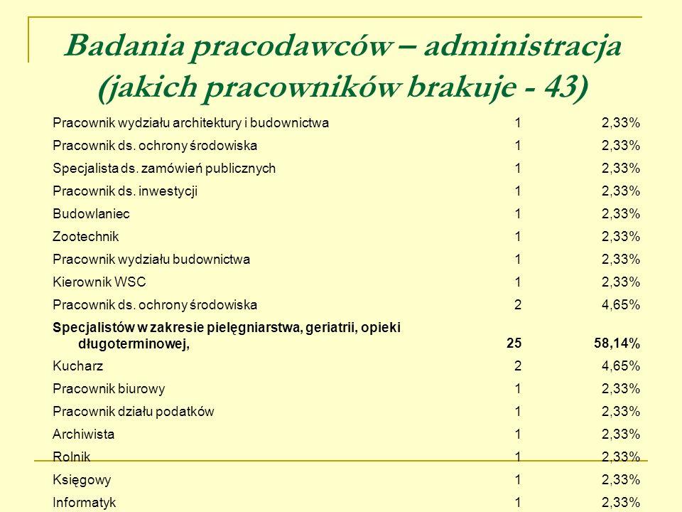 Badania pracodawców – administracja (jakich pracowników brakuje - 43) Pracownik wydziału architektury i budownictwa12,33% Pracownik ds. ochrony środow