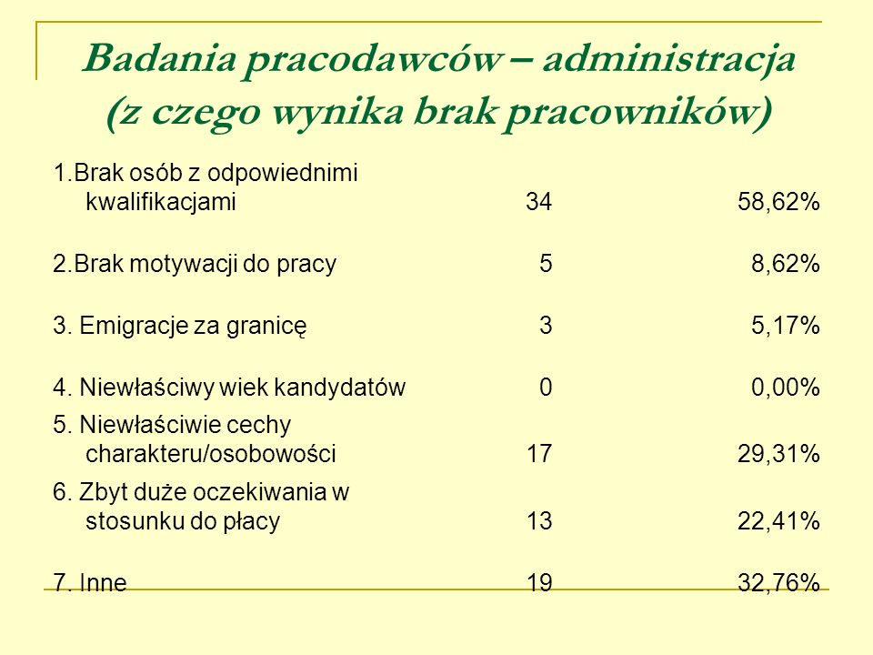 Badania pracodawców – administracja (z czego wynika brak pracowników) 1.Brak osób z odpowiednimi kwalifikacjami3458,62% 2.Brak motywacji do pracy58,62