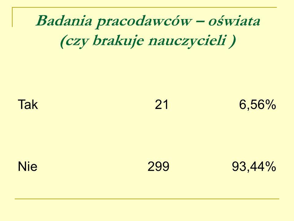 Badania pracodawców – oświata (czy brakuje nauczycieli ) Tak216,56% Nie29993,44%