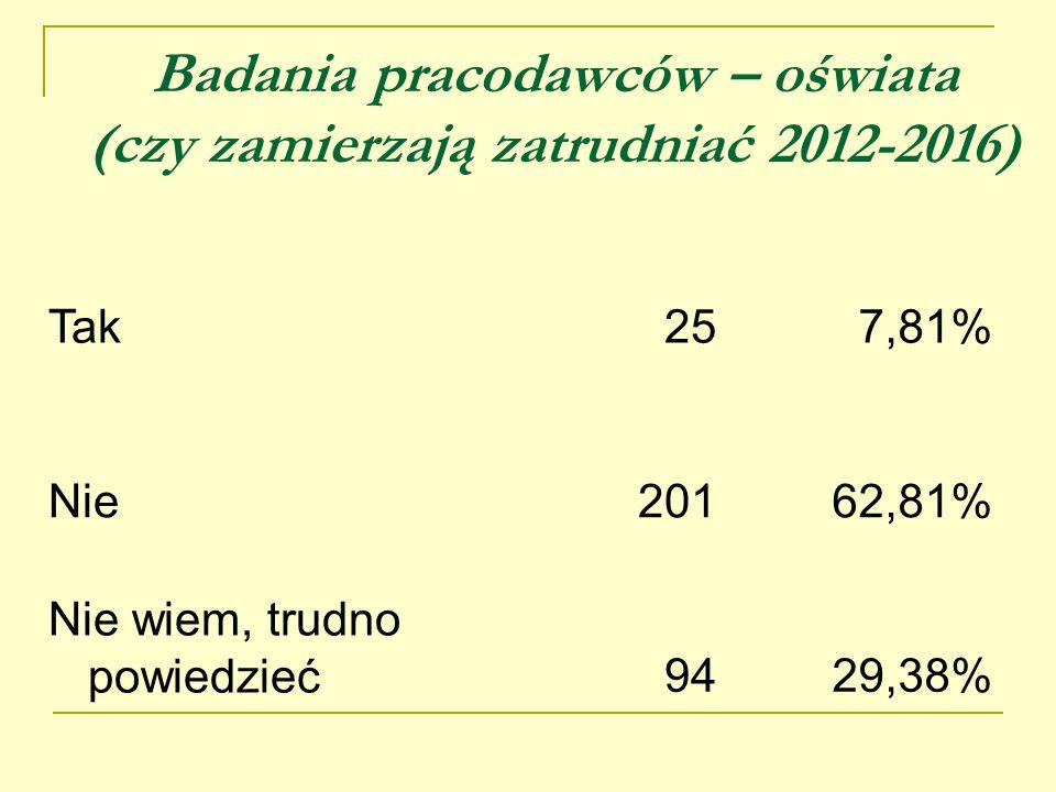 Badania pracodawców – oświata (czy zamierzają zatrudniać 2012-2016) Tak257,81% Nie20162,81% Nie wiem, trudno powiedzieć9429,38%