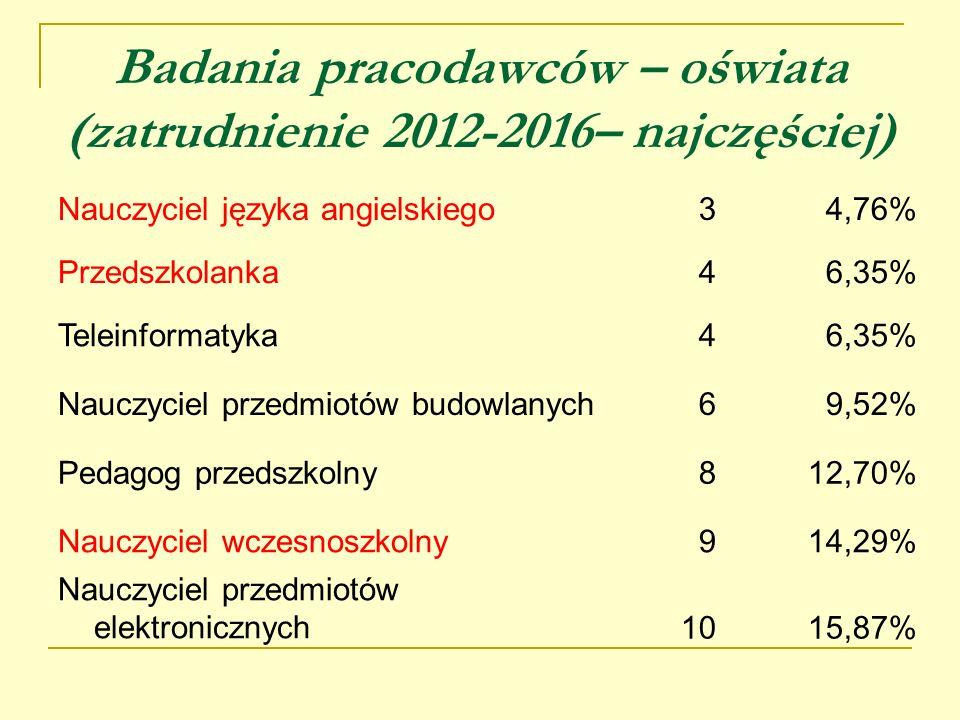 Badania pracodawców – oświata (zatrudnienie 2012-2016– najczęściej) Nauczyciel języka angielskiego34,76% Przedszkolanka46,35% Teleinformatyka46,35% Na