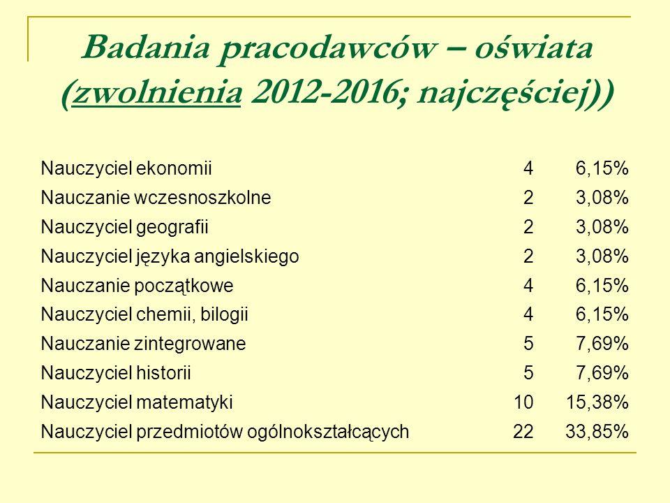 Badania pracodawców – oświata (zwolnienia 2012-2016; najczęściej)) Nauczyciel ekonomii46,15% Nauczanie wczesnoszkolne23,08% Nauczyciel geografii23,08%