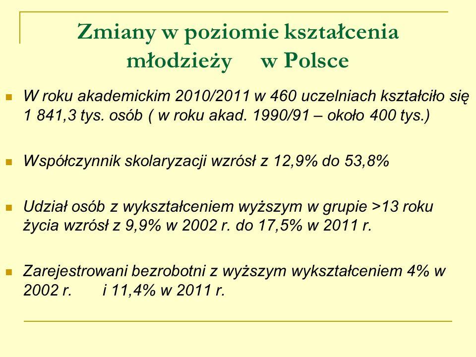 Zmiany w poziomie kształcenia młodzieży w Polsce W roku akademickim 2010/2011 w 460 uczelniach kształciło się 1 841,3 tys. osób ( w roku akad. 1990/91