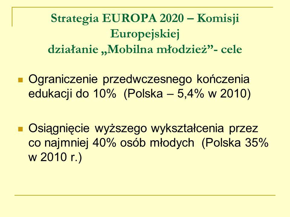 Strategia EUROPA 2020 – Komisji Europejskiej działanie Mobilna młodzież- cele Ograniczenie przedwczesnego kończenia edukacji do 10% (Polska – 5,4% w 2