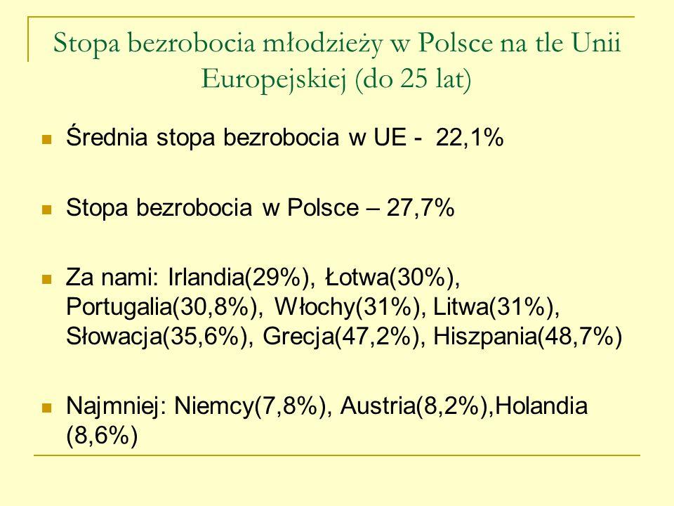 Stopa bezrobocia młodzieży w Polsce na tle Unii Europejskiej (do 25 lat) Średnia stopa bezrobocia w UE - 22,1% Stopa bezrobocia w Polsce – 27,7% Za na