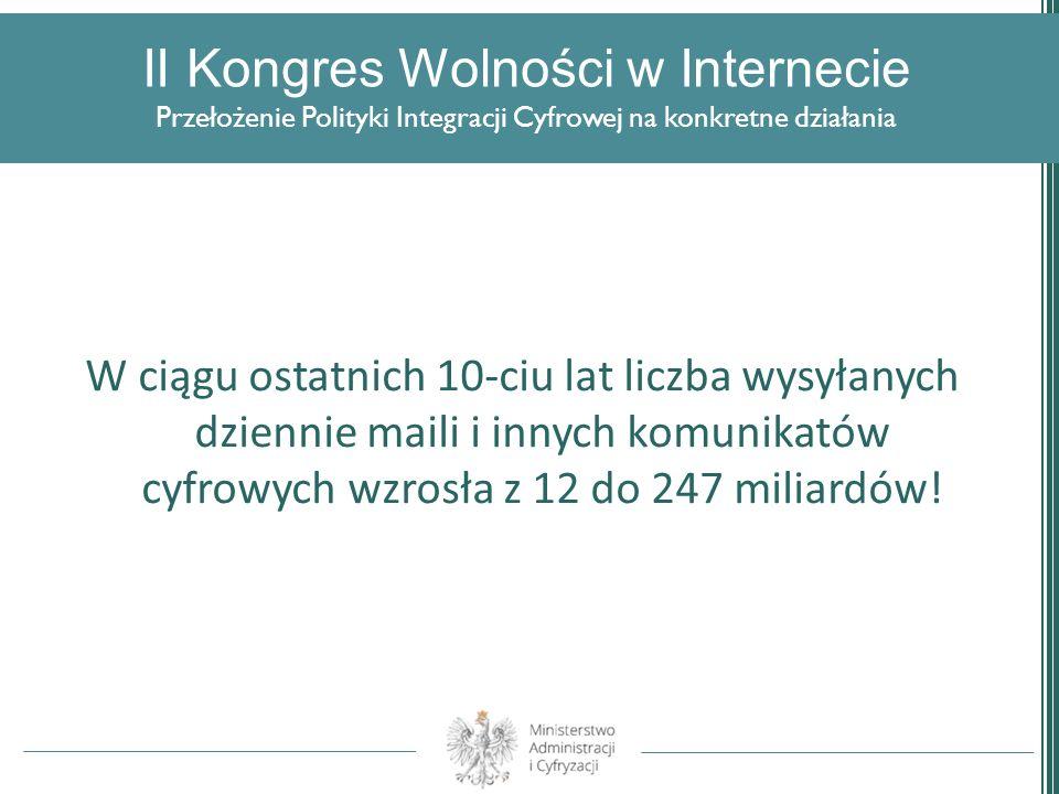II Kongres Wolności w Internecie Przełożenie Polityki Integracji Cyfrowej na konkretne działania W ciągu ostatnich 10-ciu lat liczba wysyłanych dzienn
