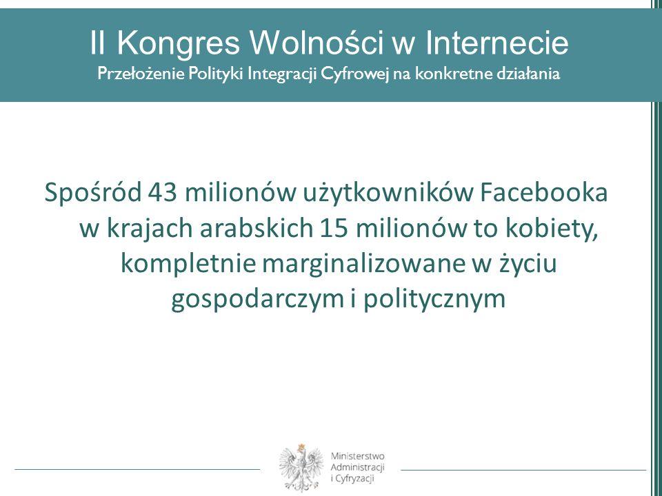 II Kongres Wolności w Internecie Przełożenie Polityki Integracji Cyfrowej na konkretne działania Spośród 43 milionów użytkowników Facebooka w krajach