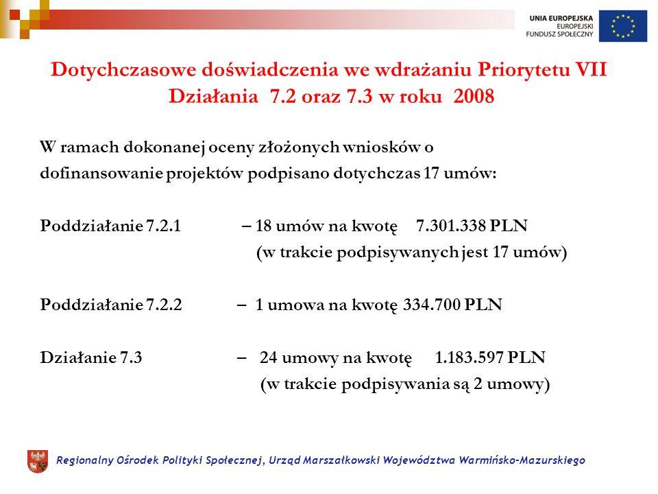 Regionalny Ośrodek Polityki Społecznej, Urząd Marszałkowski Województwa Warmińsko-Mazurskiego Dotychczasowe doświadczenia we wdrażaniu Priorytetu VII Działania 7.2 oraz 7.3 w roku 2008 W ramach dokonanej oceny złożonych wniosków o dofinansowanie projektów podpisano dotychczas 17 umów: Poddziałanie 7.2.1 – 18 umów na kwotę 7.301.338 PLN (w trakcie podpisywanych jest 17 umów) Poddziałanie 7.2.2 – 1 umowa na kwotę 334.700 PLN Działanie 7.3 – 24 umowy na kwotę 1.183.597 PLN (w trakcie podpisywania są 2 umowy)