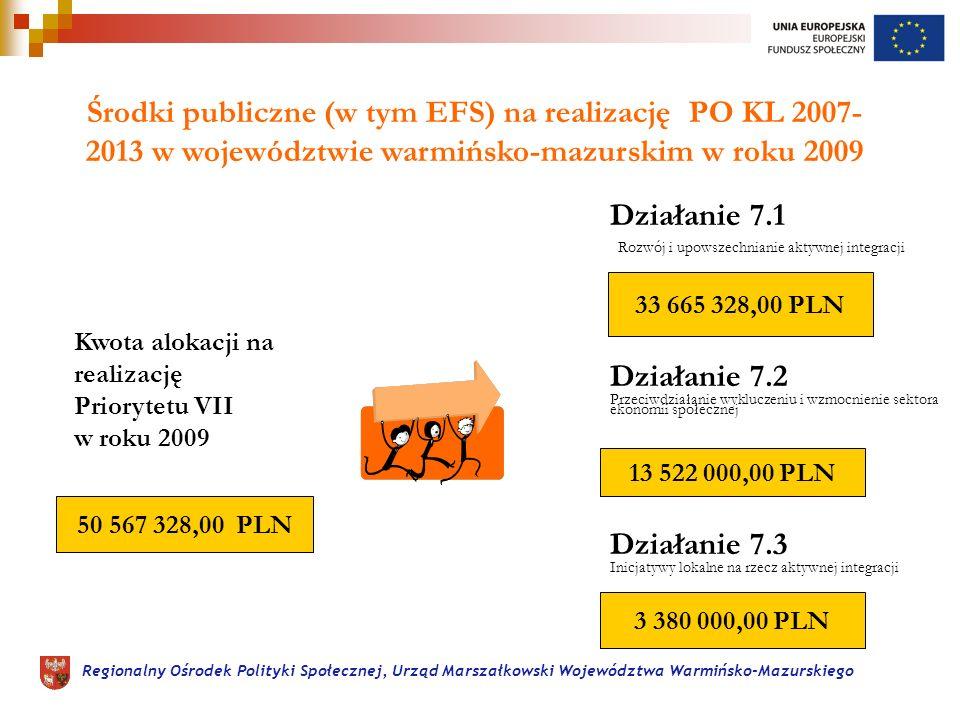 Regionalny Ośrodek Polityki Społecznej, Urząd Marszałkowski Województwa Warmińsko-Mazurskiego Środki publiczne (w tym EFS) na realizację PO KL 2007- 2013 w województwie warmińsko-mazurskim w roku 2009 Kwota alokacji na realizację Priorytetu VII w roku 2009 Działanie 7.1 50 567 328,00 PLN 33 665 328,00 PLN Działanie 7.2 Działanie 7.3 13 522 000,00 PLN 3 380 000,00 PLN Rozwój i upowszechnianie aktywnej integracji Przeciwdziałanie wykluczeniu i wzmocnienie sektora ekonomii społecznej Inicjatywy lokalne na rzecz aktywnej integracji