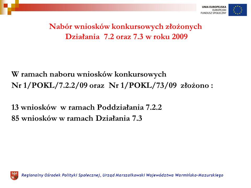 Regionalny Ośrodek Polityki Społecznej, Urząd Marszałkowski Województwa Warmińsko-Mazurskiego Nabór wniosków konkursowych złożonych Działania 7.2 oraz 7.3 w roku 2009 W ramach naboru wniosków konkursowych Nr 1/POKL/7.2.2/09 oraz Nr 1/POKL/73/09 złożono : 13 wniosków w ramach Poddziałania 7.2.2 85 wniosków w ramach Działania 7.3