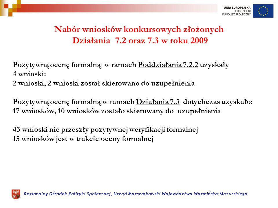Regionalny Ośrodek Polityki Społecznej, Urząd Marszałkowski Województwa Warmińsko-Mazurskiego Nabór wniosków konkursowych złożonych Działania 7.2 oraz 7.3 w roku 2009 Pozytywną ocenę formalną w ramach Poddziałania 7.2.2 uzyskały 4 wnioski: 2 wnioski, 2 wnioski został skierowano do uzupełnienia Pozytywną ocenę formalną w ramach Działania 7.3 dotychczas uzyskało: 17 wniosków, 10 wniosków zostało skierowany do uzupełnienia 43 wnioski nie przeszły pozytywnej weryfikacji formalnej 15 wniosków jest w trakcie oceny formalnej