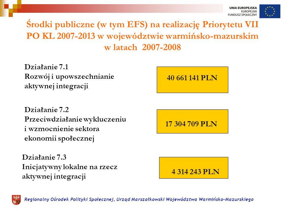 Regionalny Ośrodek Polityki Społecznej, Urząd Marszałkowski Województwa Warmińsko-Mazurskiego Środki publiczne (w tym EFS) na realizację Priorytetu VII PO KL 2007-2013 w województwie warmińsko-mazurskim w latach 2007-2008 Działanie 7.1 Rozwój i upowszechnianie aktywnej integracji 40 661 141 PLN Działanie 7.2 Przeciwdziałanie wykluczeniu i wzmocnienie sektora ekonomii społecznej 17 304 709 PLN Działanie 7.3 Inicjatywny lokalne na rzecz aktywnej integracji 4 314 243 PLN