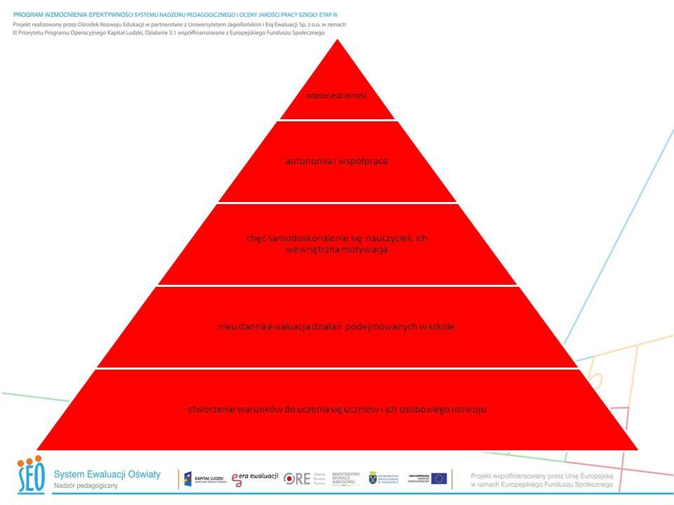 odpowiedzialność autonomia i współpraca chęć samodoskonalenie się nauczycieli, ich wewnętrzna motywacja nieustanna ewaluacja działań podejmowanych w s