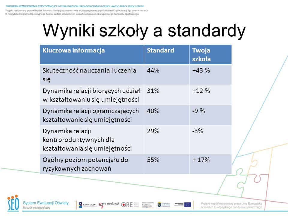 Wyniki szkoły a standardy Kluczowa informacjaStandardTwoja szkoła Skuteczność nauczania i uczenia się 44%+43 % Dynamika relacji biorących udział w ksz