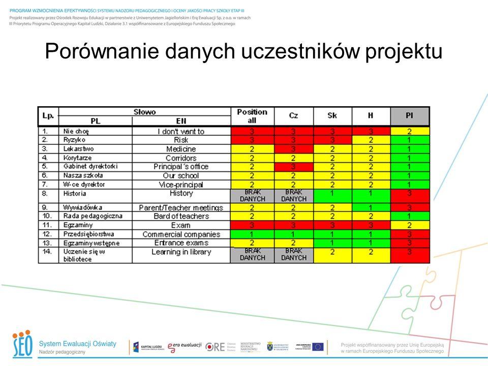 Porównanie danych uczestników projektu