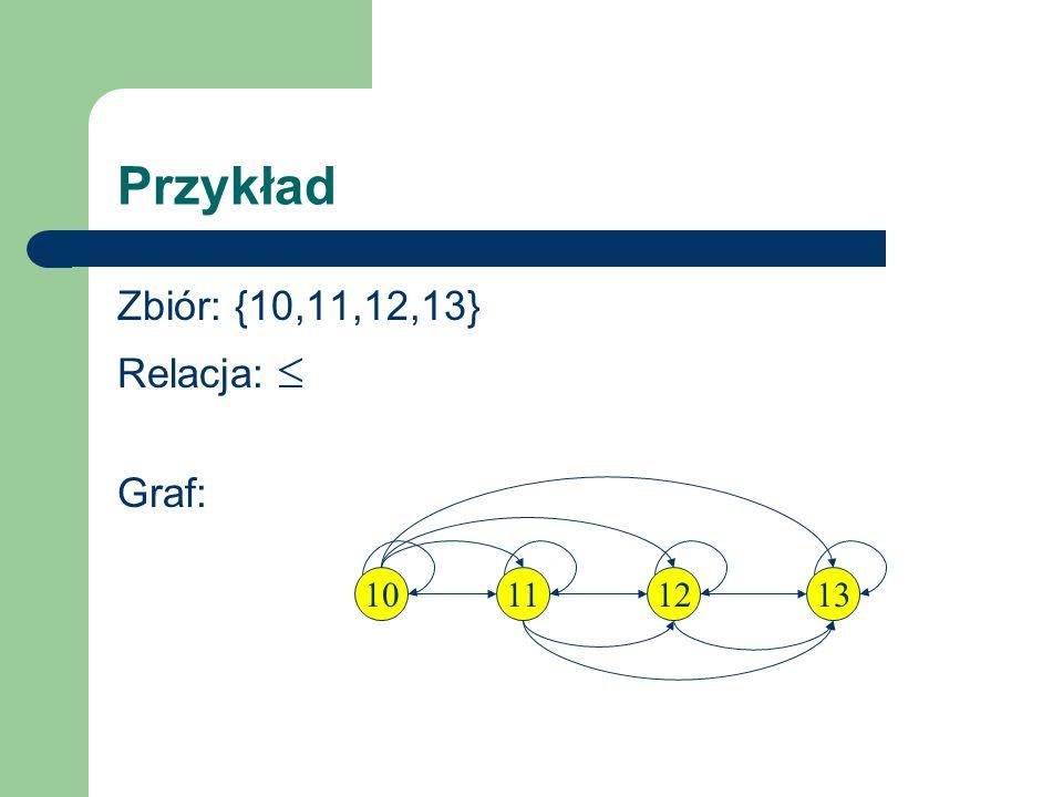Przykład Zbiór: {10,11,12,13} Relacja: Graf: 11101213