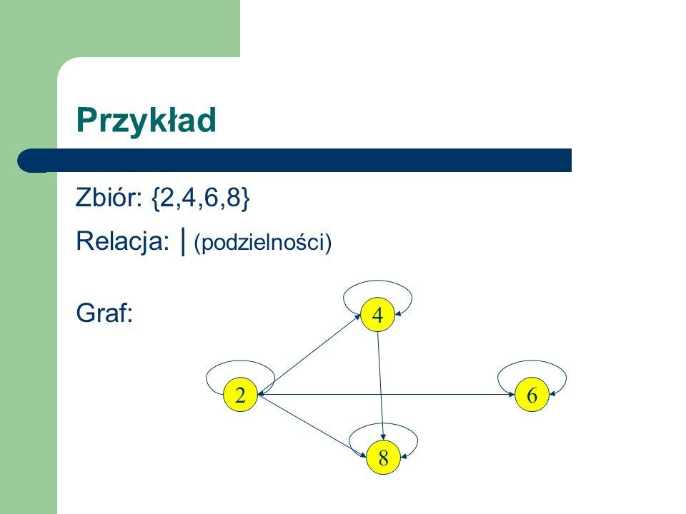 Przykład Zbiór: {2,4,6,8} Relacja: | (podzielności) Graf: 4 2 8 6