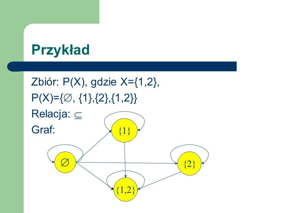Przykład Zbiór: P(X), gdzie X={1,2}, P(X)={, {1},{2},{1,2}} Relacja: Graf: {1} {1,2} {2}