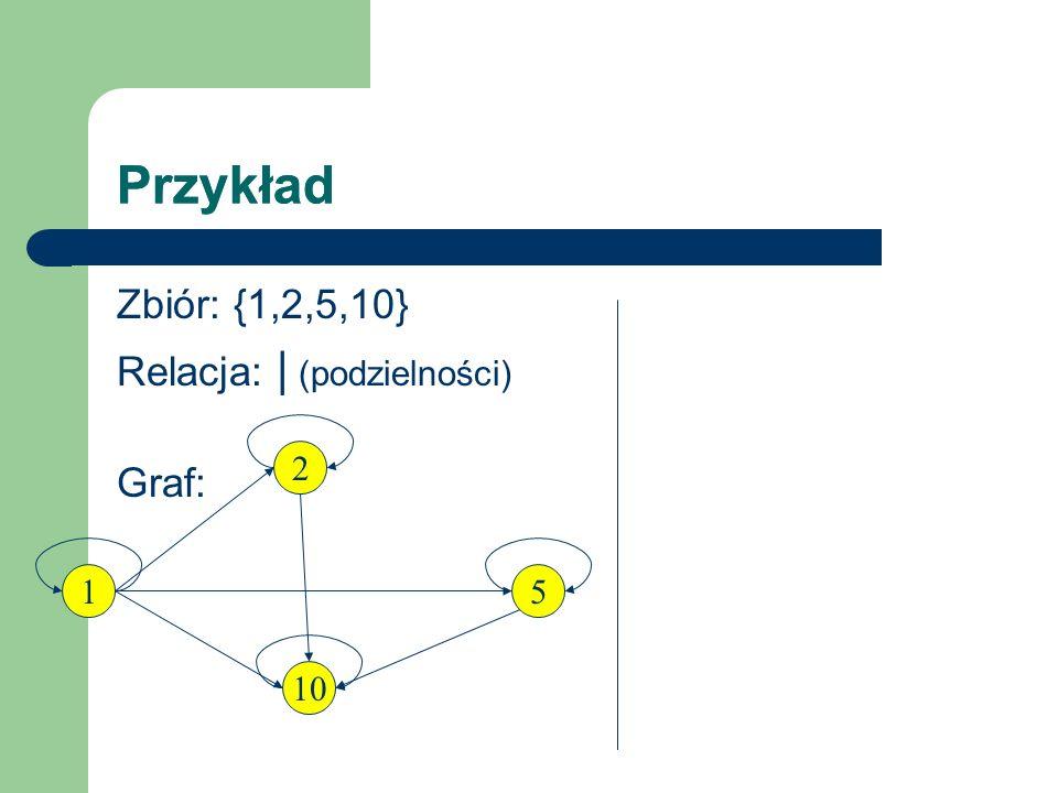 Przykład Zbiór: {1,2,5,10} Relacja: | (podzielności) Graf: 2 1 10 5