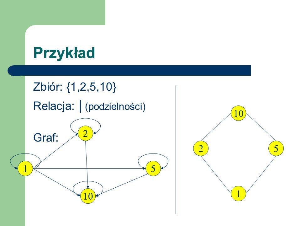 Przykład Zbiór: {1,2,5,10} Relacja: | (podzielności) Graf: 10 1 25 2 1 5