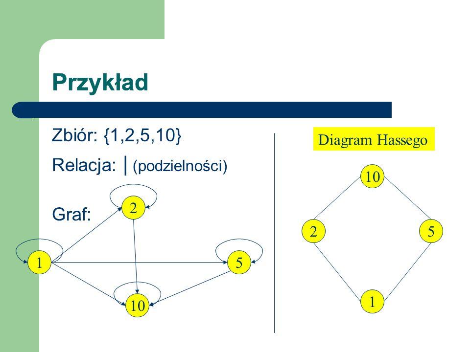 Przykład Zbiór: {1,2,5,10} Relacja: | (podzielności) Graf: 2 1 10 5 1 25 Diagram Hassego