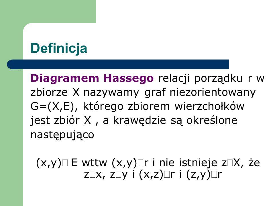 Definicja Diagramem Hassego relacji porządku r w zbiorze X nazywamy graf niezorientowany G=(X,E), którego zbiorem wierzchołków jest zbiór X, a krawędz