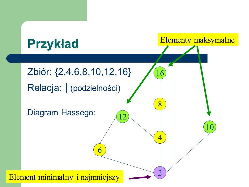 Przykład Zbiór: {2,4,6,8,10,12,16} Relacja: | (podzielności) Diagram Hassego: 12 2 6 4 16 8 10 Elementy maksymalne Element minimalny i najmniejszy