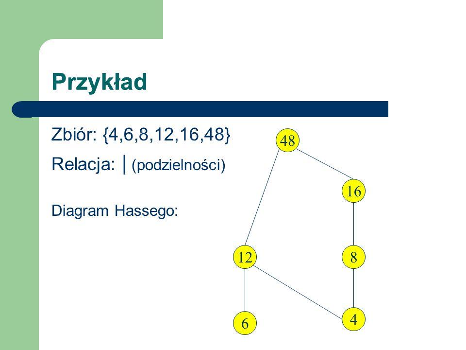 Przykład Zbiór: {4,6,8,12,16,48} Relacja: | (podzielności) Diagram Hassego: 4 6 12 48 16 8