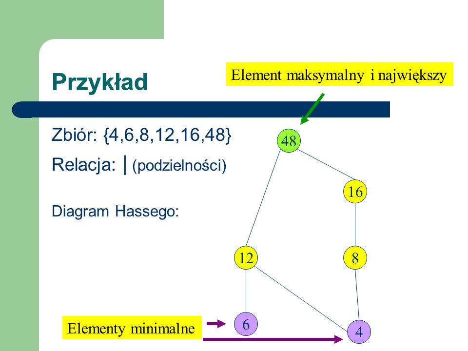 Przykład Zbiór: {4,6,8,12,16,48} Relacja: | (podzielności) Diagram Hassego: 4 6 12 48 16 8 Element maksymalny i największy Elementy minimalne